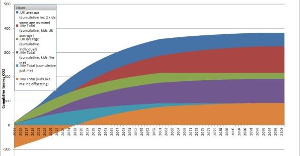 Graph cumulative tonnes CO2