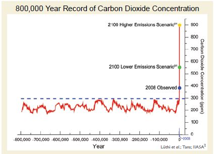 CO2_concentration_800k_years_and_to_2100