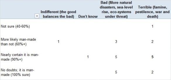 Team JB Survey - Certainty vs Scale